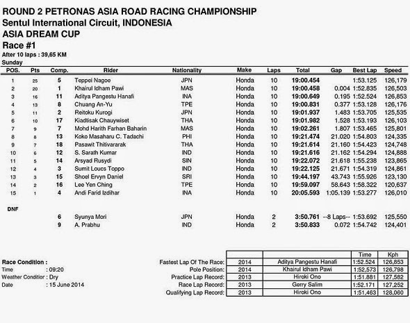 Hasil Race 1 ARRC Asia Dream Cup Sentul Indonesia 2014