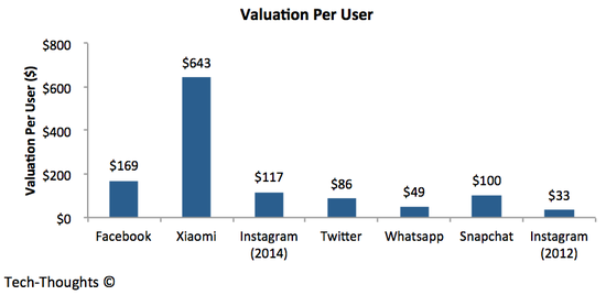 Valuation Per User
