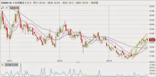 滬深300 ETF(2846) 趨勢向上,破下降軌