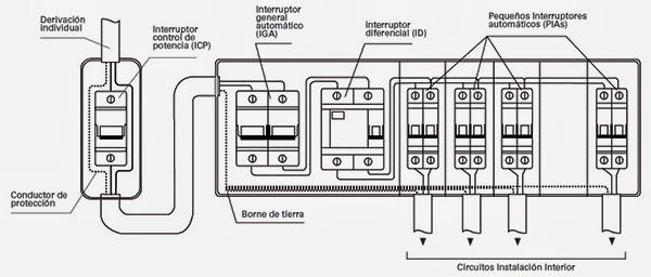 Electricidad en viviendas circuitos el ctricos en - Interruptor general automatico ...