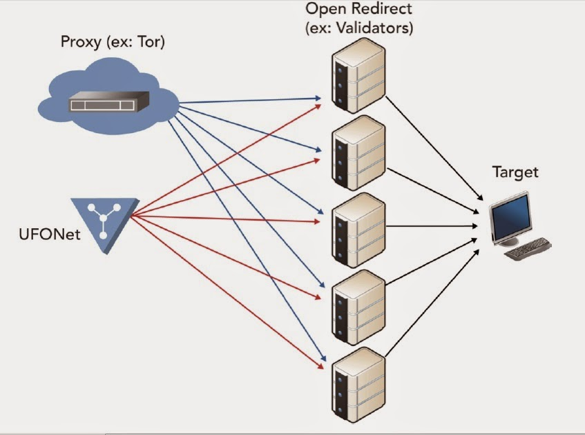 UFONet tool uses a web interface and a point and click configuration ...