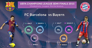 UEFA Champions League Semi-Finals 2014/15