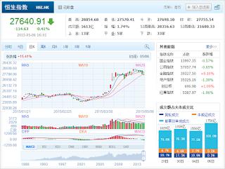 中国株コバンザメ投資 香港ハンセン指数20150506