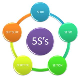 Efectos de la aplicación de las 5 S.