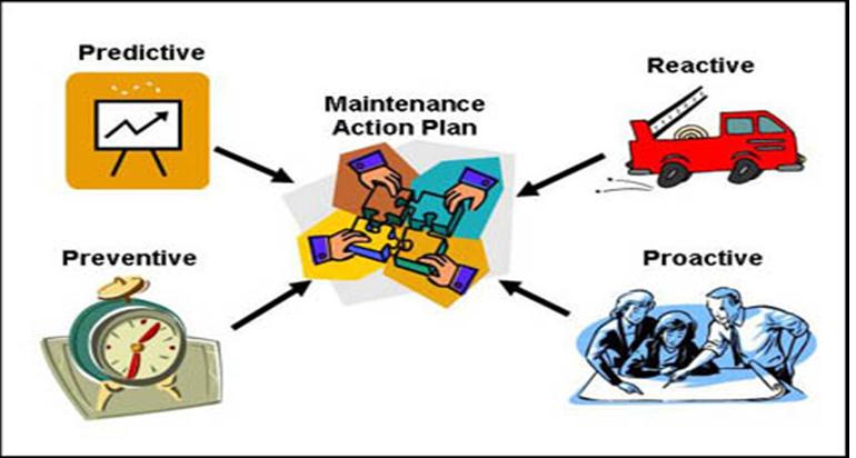 type of machine maintenance