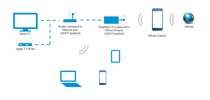 How to share your iPhone\'s internet to your home network (LAN) using ...