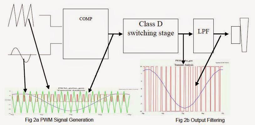 Amp kelas d rangkaian elektronika 2 teknik modulasi pada sistem power amplifier kelas d memerlukan sebuah generator gelombang segitiga dan komparator untuk menghasilkan sinyal pwm yang ccuart Choice Image