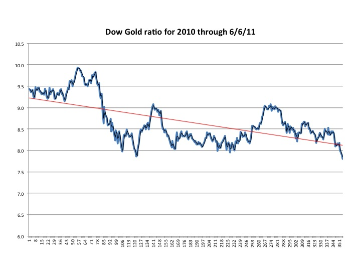 WeThePeople: Dow Gold ratio hits a new 1 1/2 year low