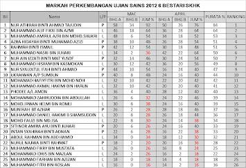 Markah Perkembangan Ujian Sains 2012 6 Bestari SKHK