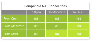 how to change your nat type from moderate to open
