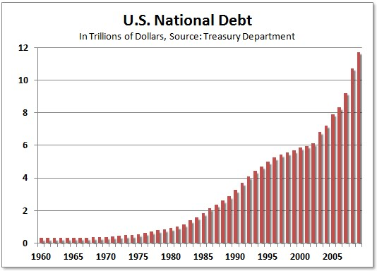 Size of us debt year by year 8 posted on 7282012 110707 am by e pluribus unum government is the religion of the sociopath sciox Image collections