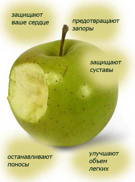 Для приготовления этой начинки можно использовать сухие яблоки , замочив их предварительно на 20 - 30 мин.