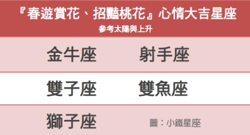 『春遊賞花、招豔桃花』心情大吉星座