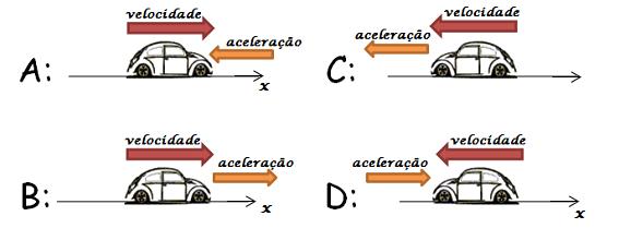 Classificação do movimento