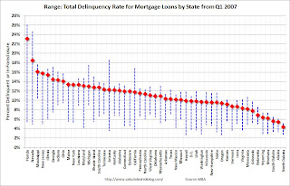 Total Mortgage Delinquencies by State: Range and Current