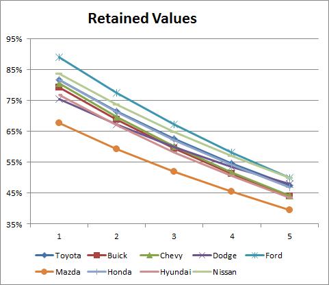 Car Depreciation Based on Edmunds TCO | Free By 50