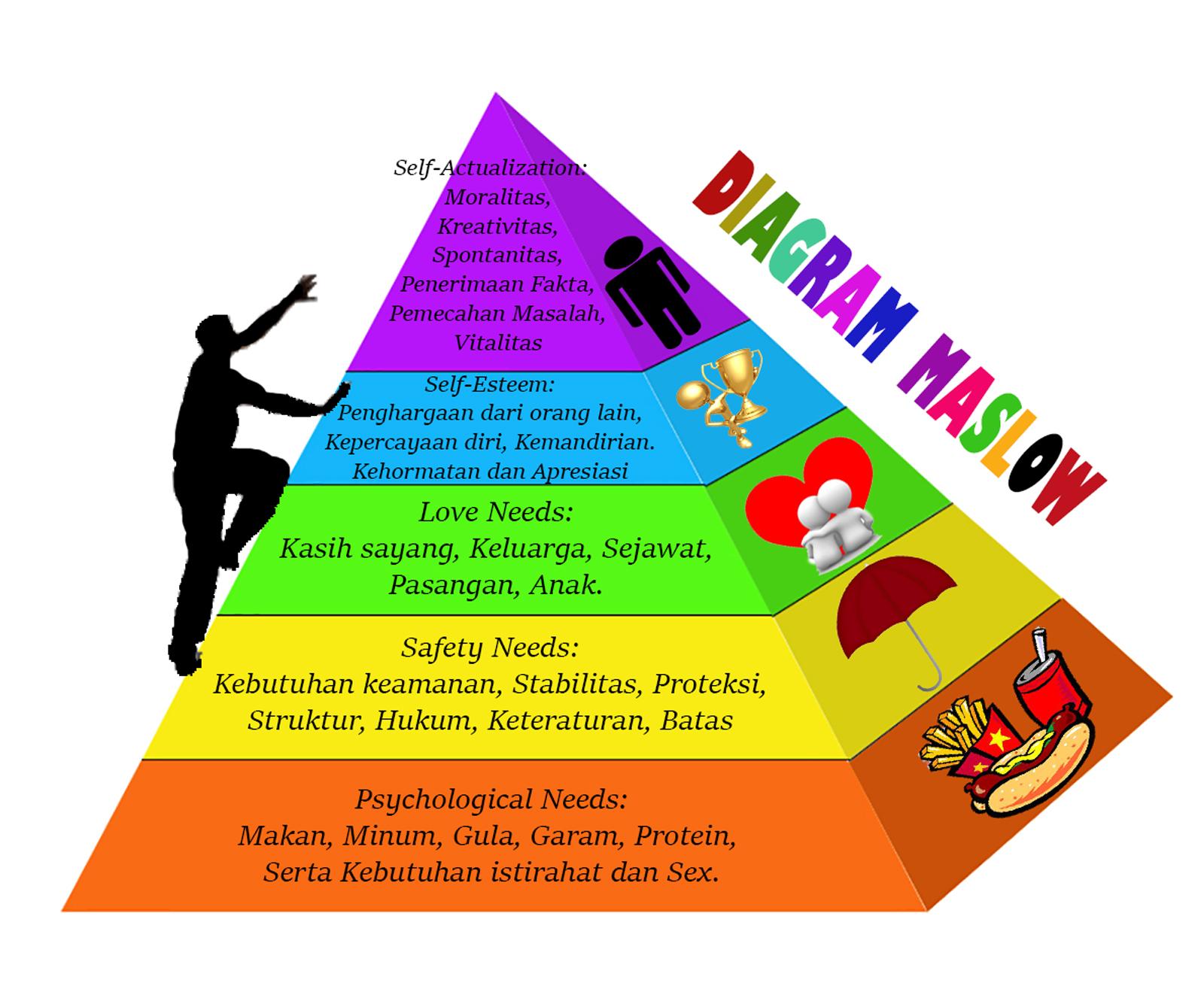 Teori hierarki kebutuhan maslow dolpman teori hierarki kebutuhan maslow ccuart Choice Image