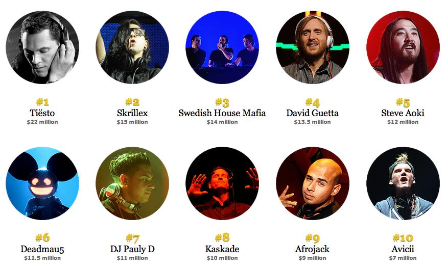 top 10 dj mixes