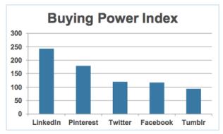 Tras acceder al contenido de Pinterest los usuarios gastan una media de 179 dólares, lo que convierte a ésta red social en el único rival con opciones de Linkedin.