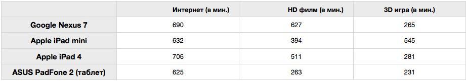 параметры сравнения padfone с другими планшетами
