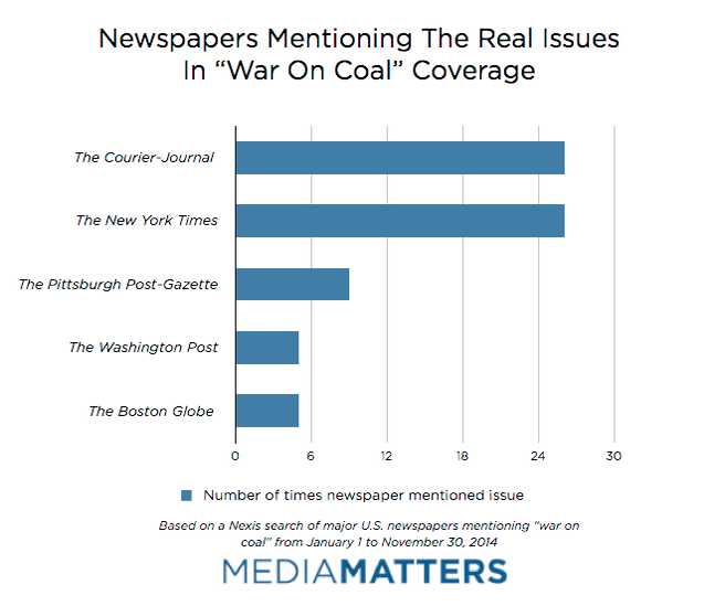"Newspapers mentioning the real issues in ""war on coal"" coverage (Credit: Media Matters) Click to Enlarge."