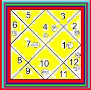 Dr.S.N.Vajpayee -'ज्योतिषाचार्य' (MA in ज्योतिष )B.H.U.  से Ph.D