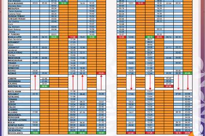 kereta api tanah melayu jadual perjalanan 150 jadual ktm 125 jadual
