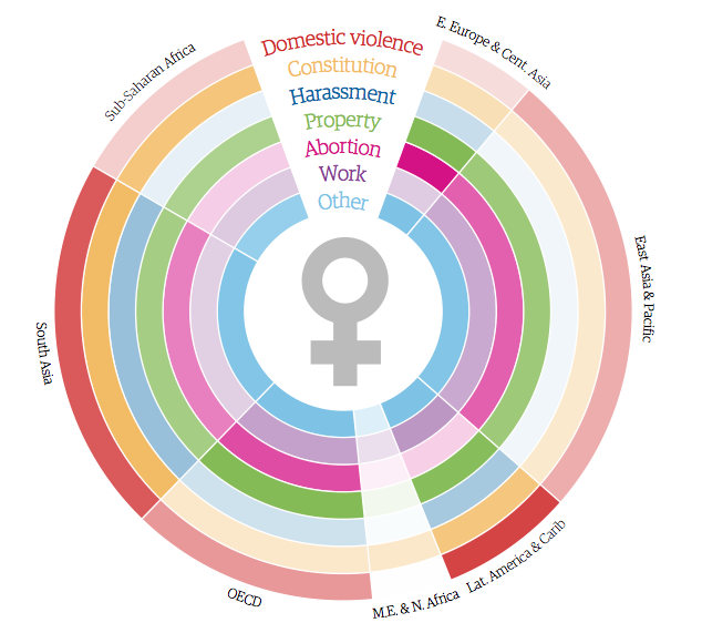 http://www.theguardian.com/global-development/ng-interactive/2014/feb/04/womens-rights-country-by-country-interactive?CMP=fb_gu