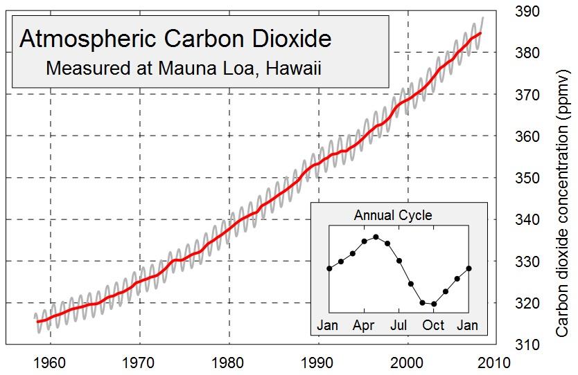 Keeling Curve: 1958-2008.