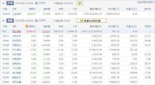 中国株コバンザメ投資ウォッチ銘柄watch20131015