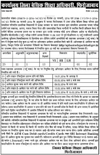 UP 3500 Urdu Teachers Recruitment 2016