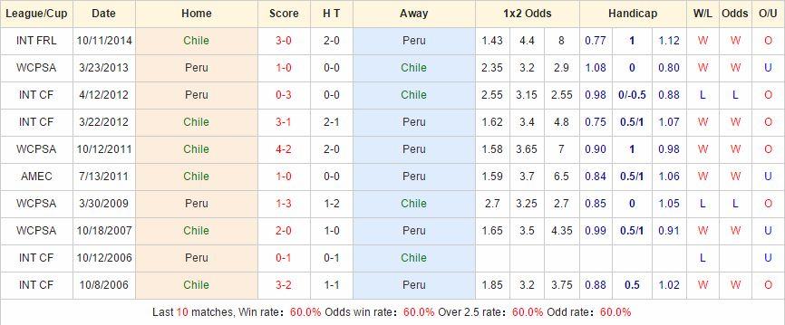 Kèo thơm cá độ Chile vs Peru