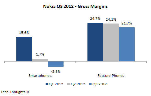 Nokia Gross Margins - Q3 2012