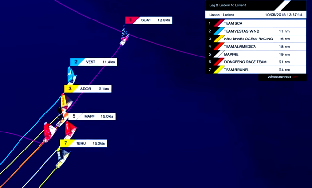 graphic of VOR fleet nearing Leg 8 Lorient finish on 10 Jun