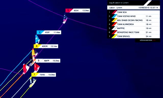 graphic of VOR fleet nearing Leg 8 Lorient finish on 10 Jun