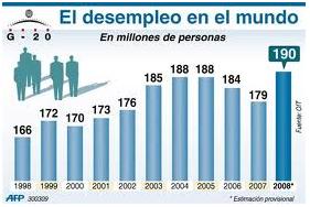 Desempleo en bolivia el desempleo en bolivia for Oficina de desempleo