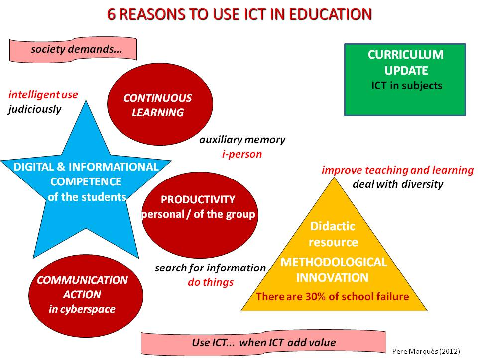 impact of ict on learning Ict in schools this report, from the inspectorate of the department of education and science, presents the findings of a major evaluation of the impact of ict on teaching and learning in both primary and.