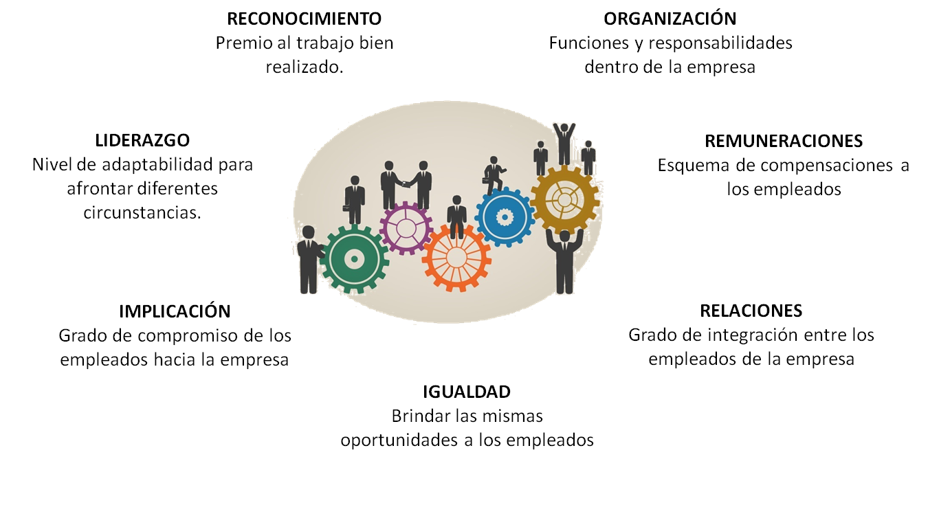 liderazgo y clima organizacional Los primeros en precisar el concepto de clima organizacional fueron tagiuri y litwin (1968), quienes lo definen como una cualidad o propiedad del ambiente interno organizacional que: (a) es percibida o experimentada por los miembros de una organización, (b) influye en sus comportamientos y (c) tiene una duración relativa.