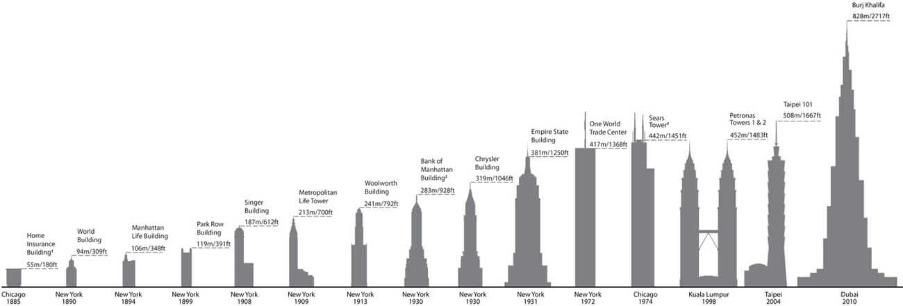 World s tallest buildings