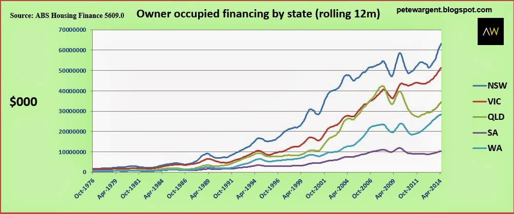 Owner occupied financing by state