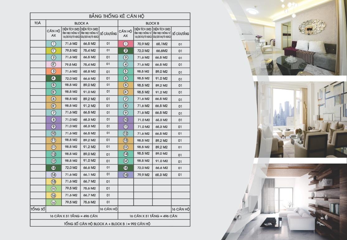 Bảng thống kê các loại căn hộ chung cư Gemek Premium