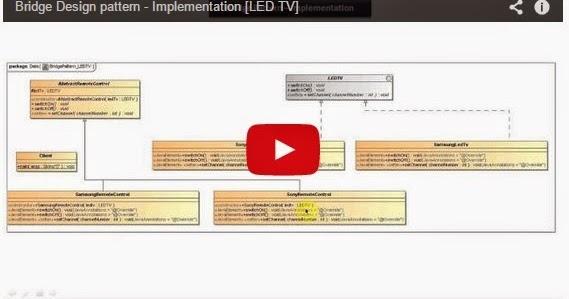 Java ee bridge design pattern implementation led tv for Pool design pattern java