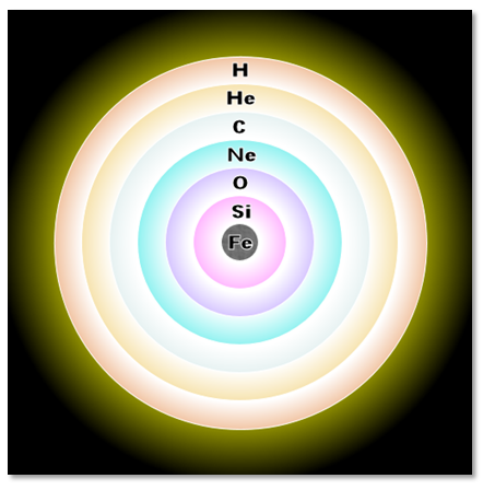 Representação das regiões de formação de novos elementos.