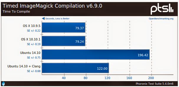 Benchmarks entre Ubuntu e Mac OS