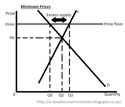 Minimum Prices May Be Defined As A Price Floor Whereby Of Good Or Service Is Not Allowed To Go Below It Usually Above The Free Market Equilibrium