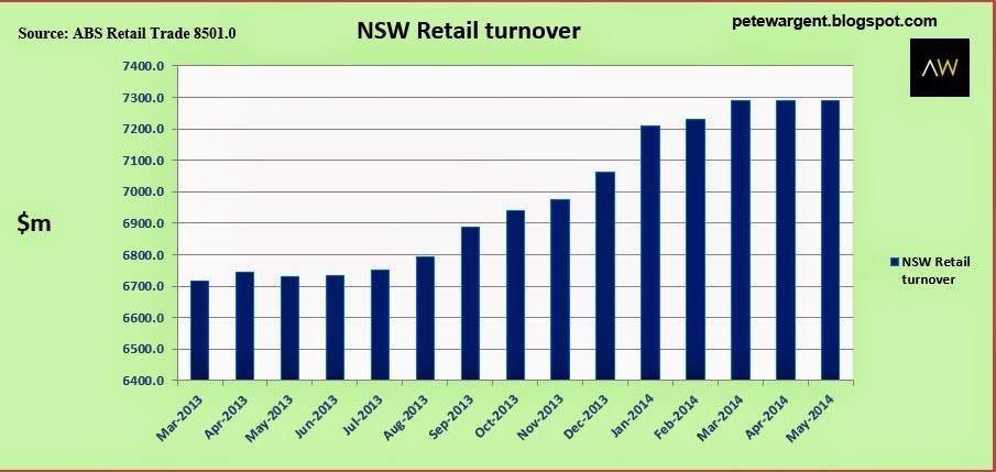 nsw retail turnover