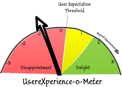 User Experience (UX) Meter
