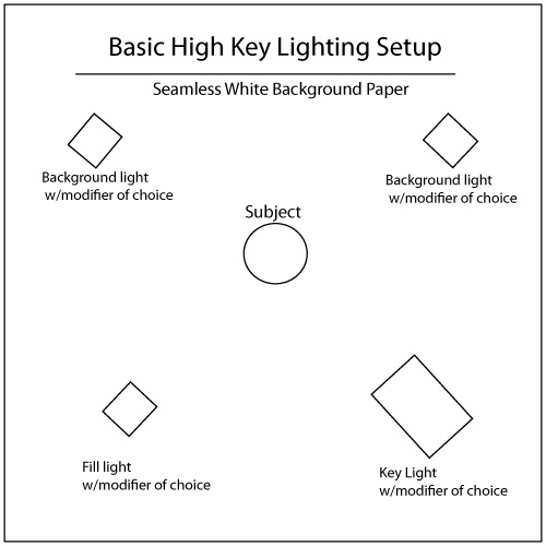 Kirstieashton Photography Blog  Studio Lighting Techniques