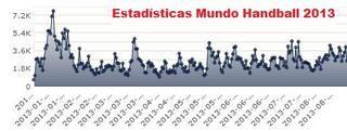 Estadísticas de mundohandball.com | Mundo Handball