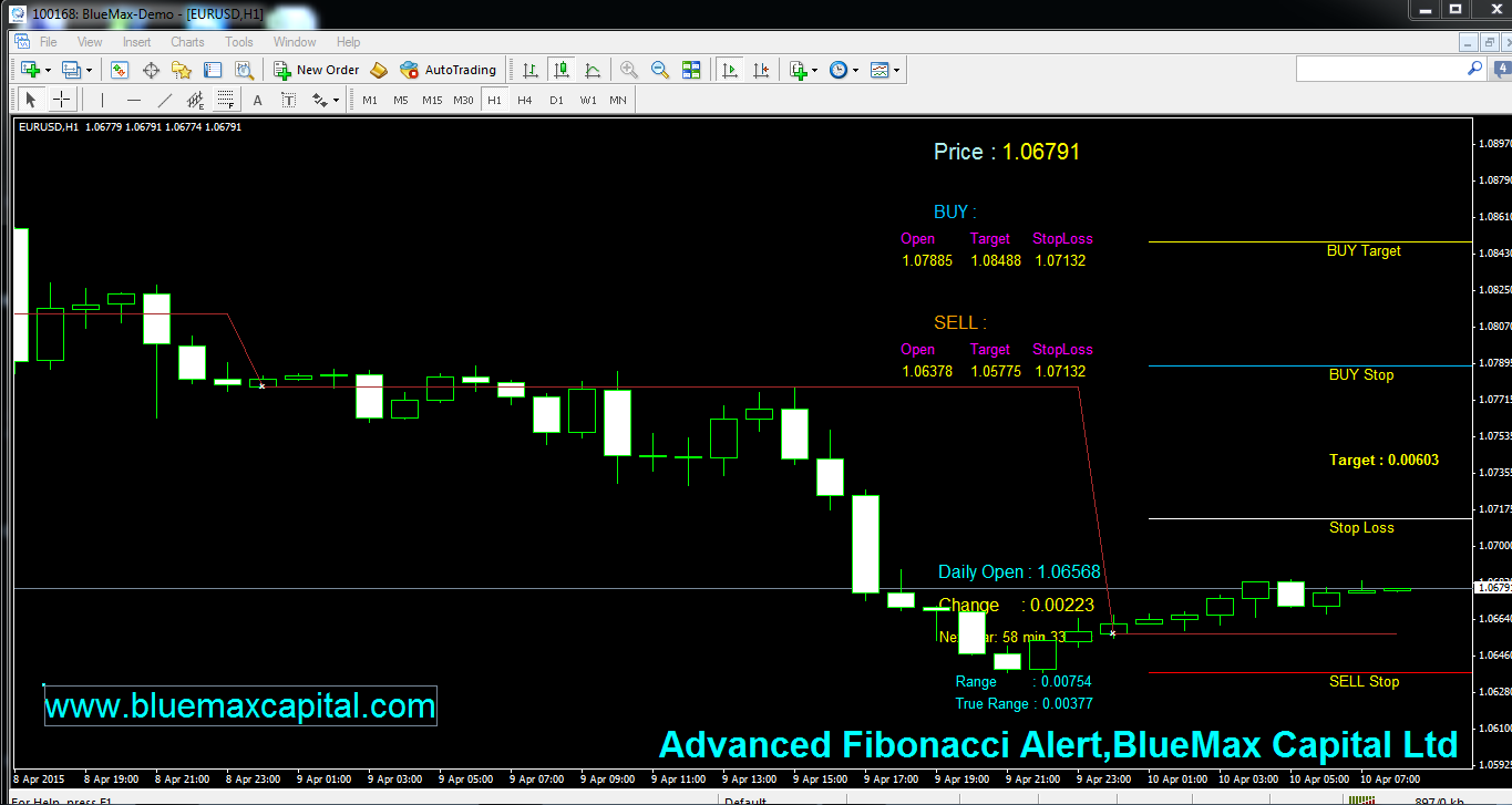 EURUSD Daily articles with advanced Fibonacci alert-source from BlueMax Capital 10/04/2015